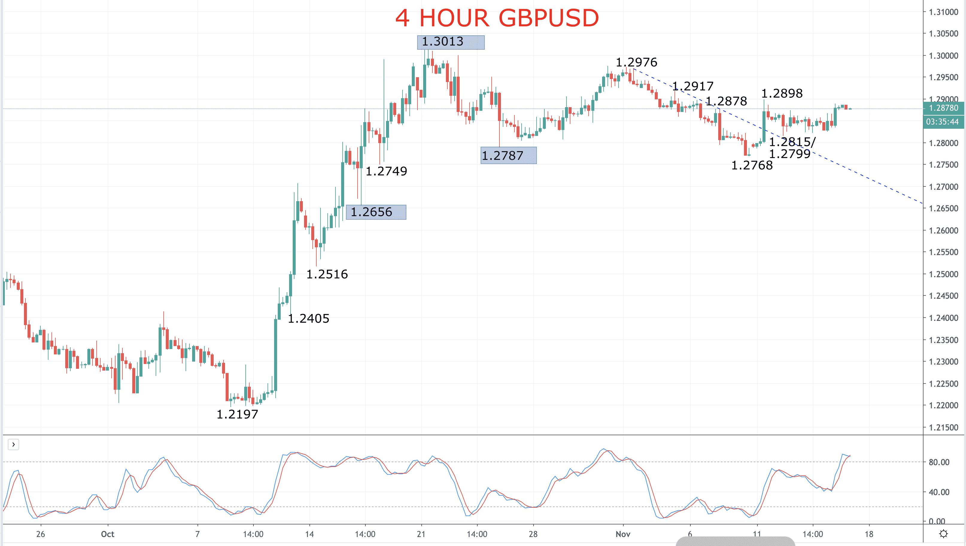 GBPUSD Forecast – Upside bias Image