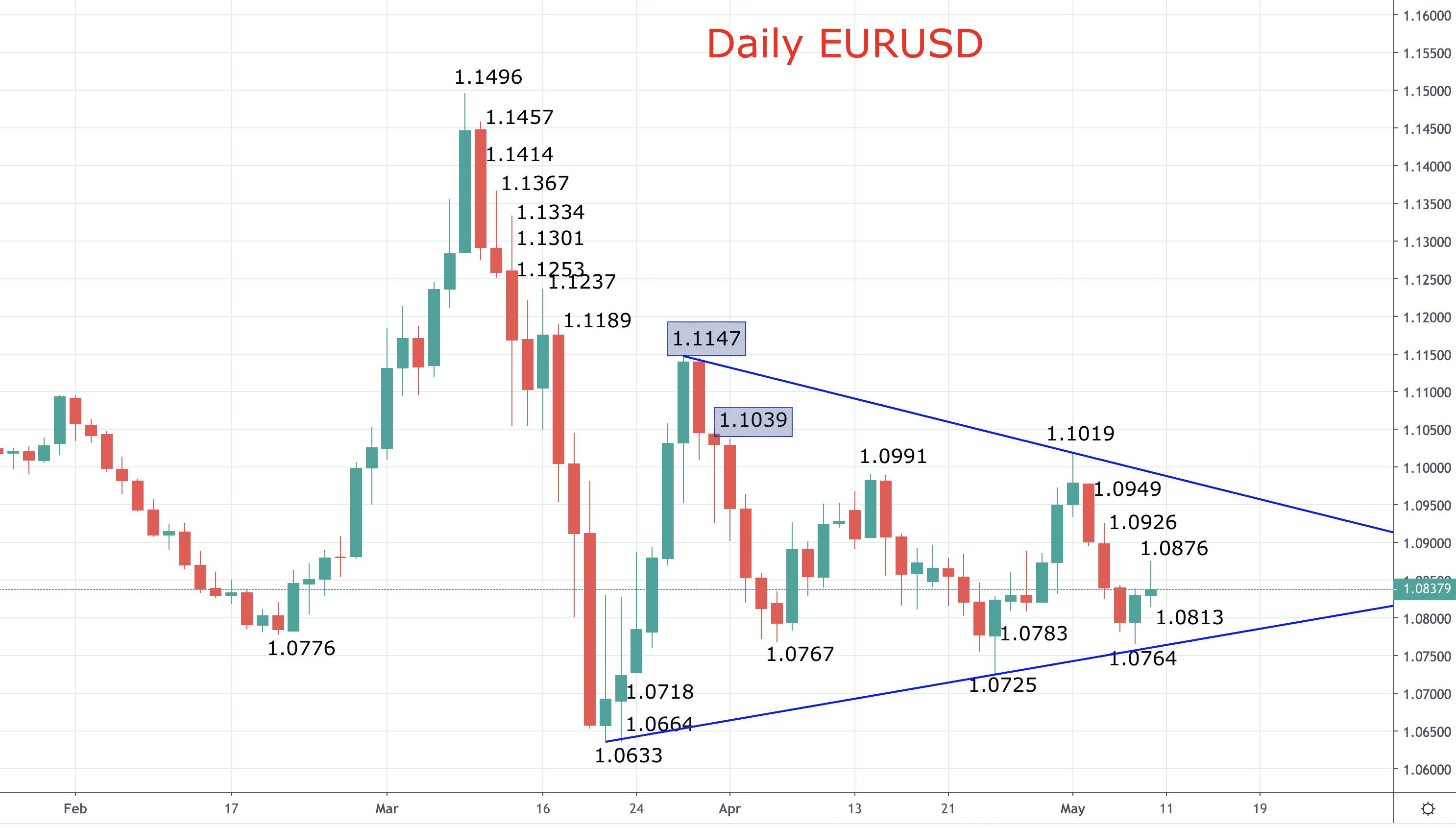 Forex Zone: Intermediate-term Euro forecasts – broadly bearish Image